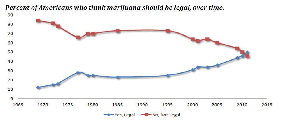 Percent of Americans who think marijuana should be legal, over time.